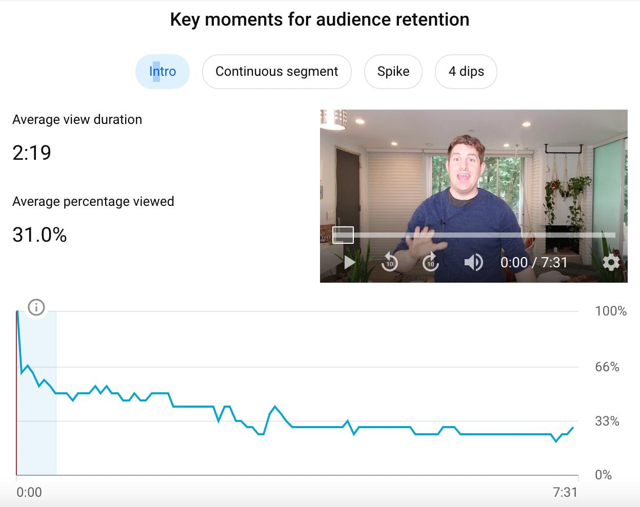 Youtube Analytics Data