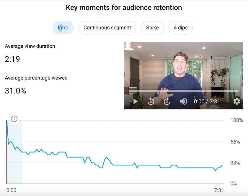 Youtube analytics data bad intro drop off