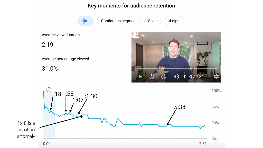 Youtube analytics small spikes