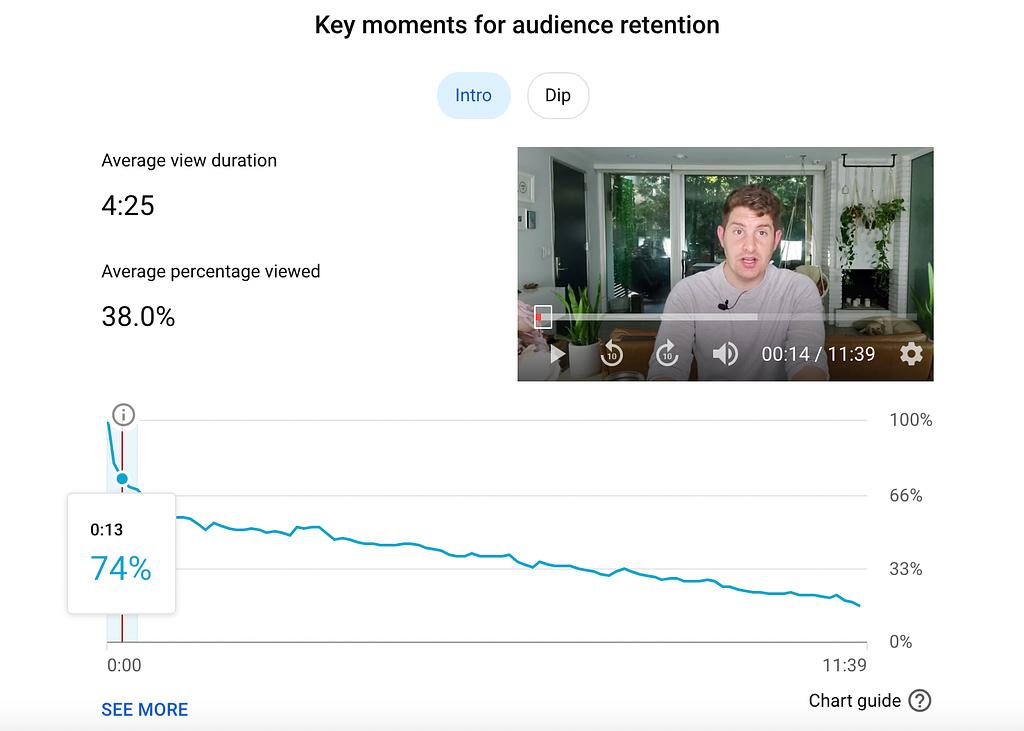 Youtube analytics data good intro drop off