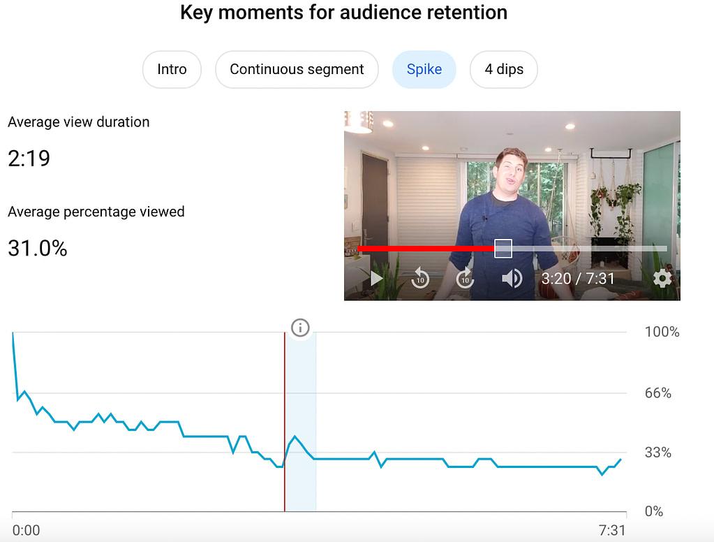 Youtube analytics spike
