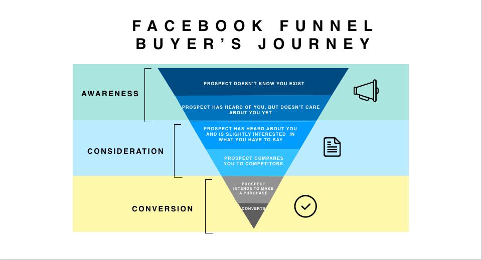 Social Media Marketing Funnel